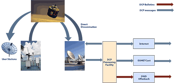 Graphic of DCP data flow