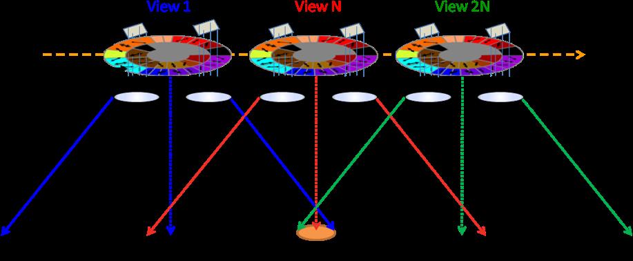The 3MI concept, multi-view, multi-spectral, and multi-polarisation sampling
