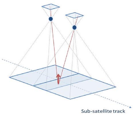 Multi-Viewing Multi-Channel Multi Polarisation Imager (3MI) measurement concept