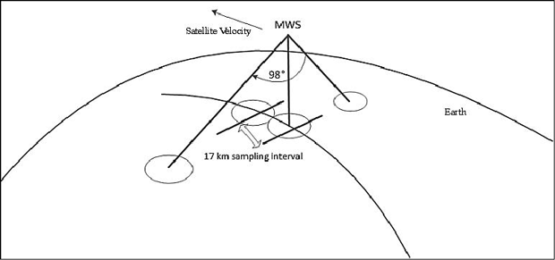 Microwave Sounder scanning pattern