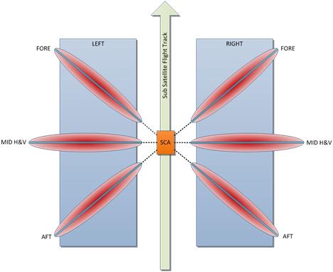 EPS-SG Scatterometer Overall Geometry