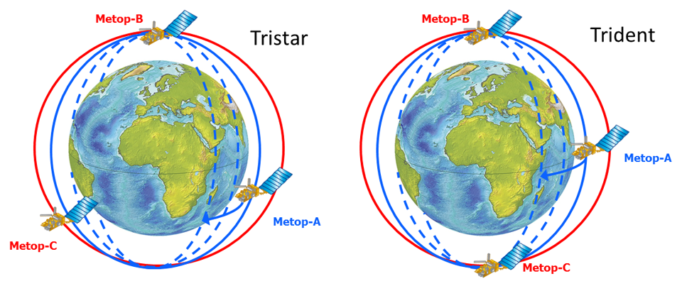 Left: Three Metops phasing with 120 degree separation (Tristar) adopted for SIOV and commissioning phase. Right: Trident phasing with 180 degree separation between Metop-B and C and Metop-A phased approx 90 degrees in-between.