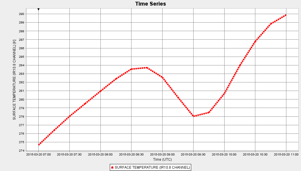 Figure 5a: Surface temperature over time at a fixed pixel