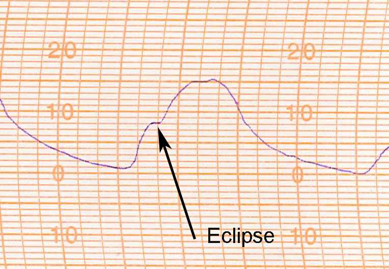 Figure 5b: Meteogram of temperature during the eclipse. Credit: Arthur de Smet