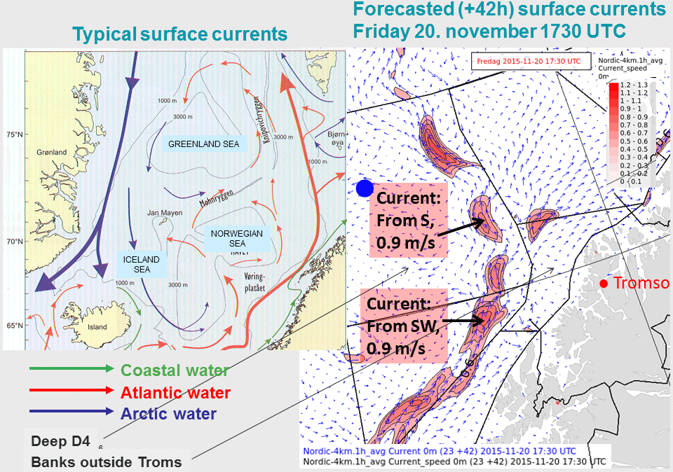 Left: Typical surface currents of the coast of northern Norway. Right: +42h surface currents for the sea areas outside Tromso, 20 Nov 17:30 UTC. Blue dot is the approximate position of the wave spectrum.