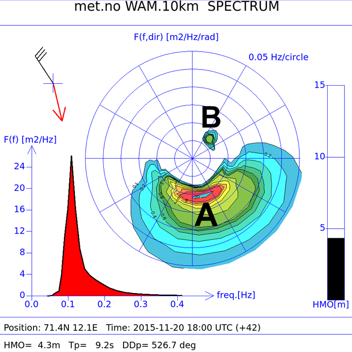 Wave spectrum for the position marked by the blue dot in Figure 11, 20 Nov 18:00 UTC. Ocean model resolution of 10 km, driven by Hirlam8km.