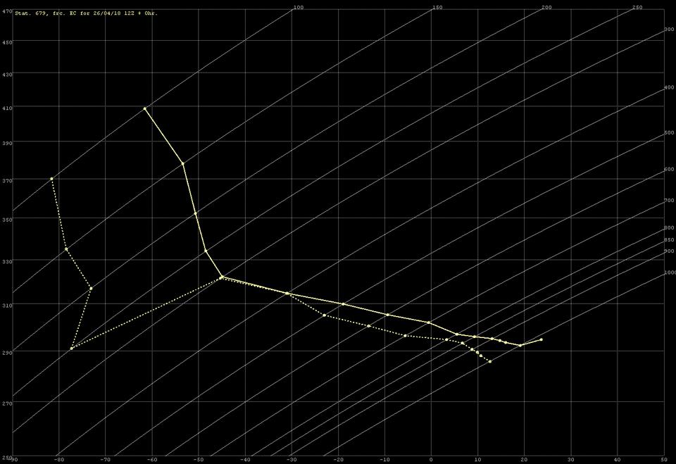 Forecast tephigram for Hazeva for 26 April, from the 12Z ECMWF model run