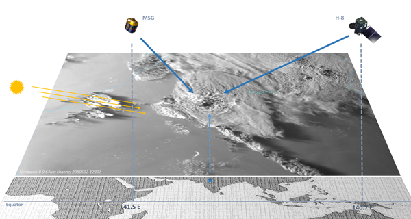 Illustration of the scanning view of both satellites