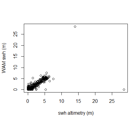 Scatterplot of Forecast WAM SWH versus altimetry SWH