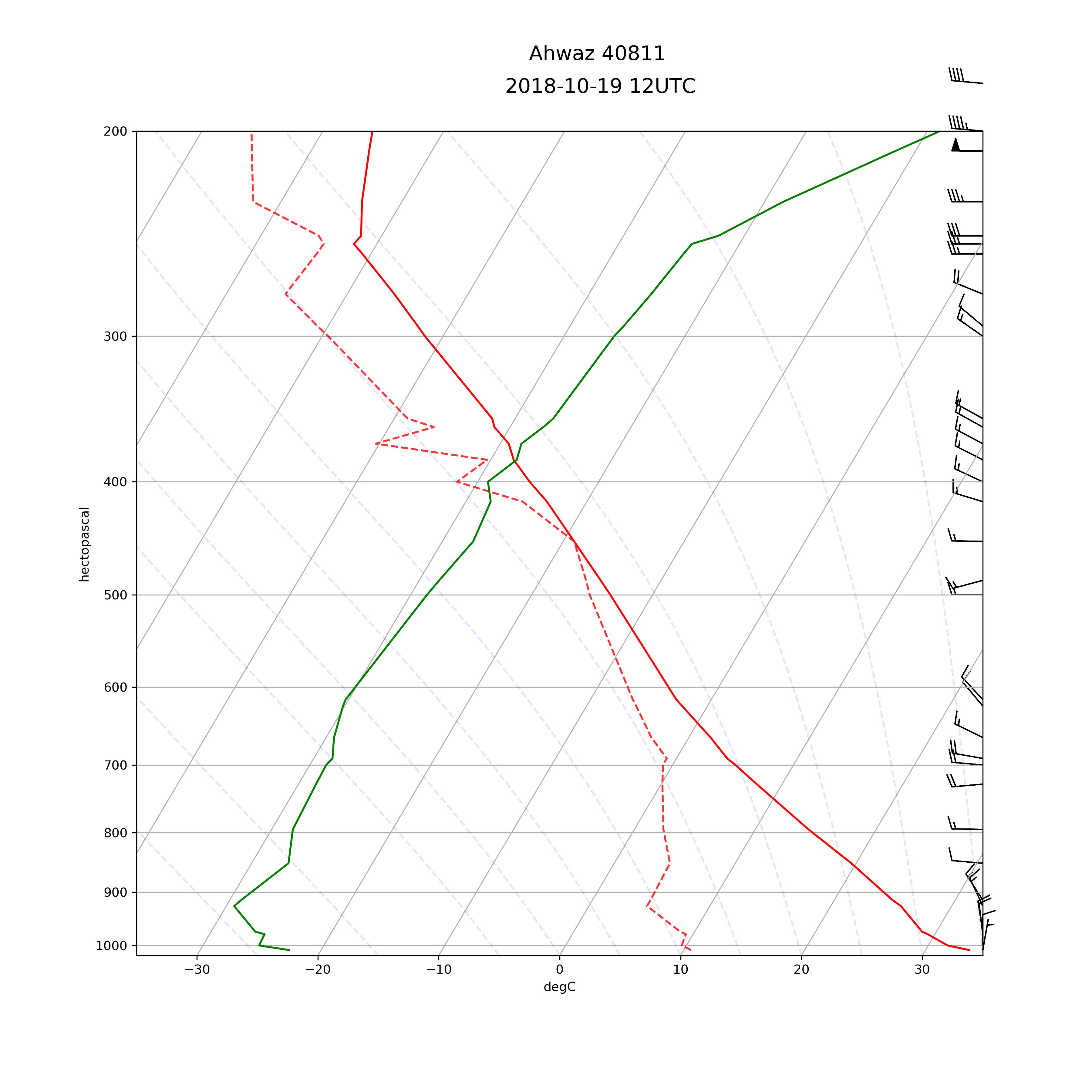Radiosounding profile, Ahwaz Airport, 19 Oct, 12:00 UTC