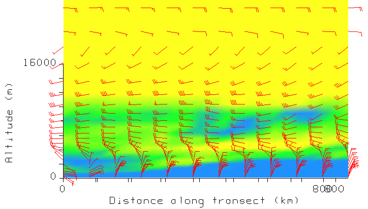 GFS analyses of the wind and relative humidity cross section from the position of Raikoke eastwards, on 21 June 18:00 UTC