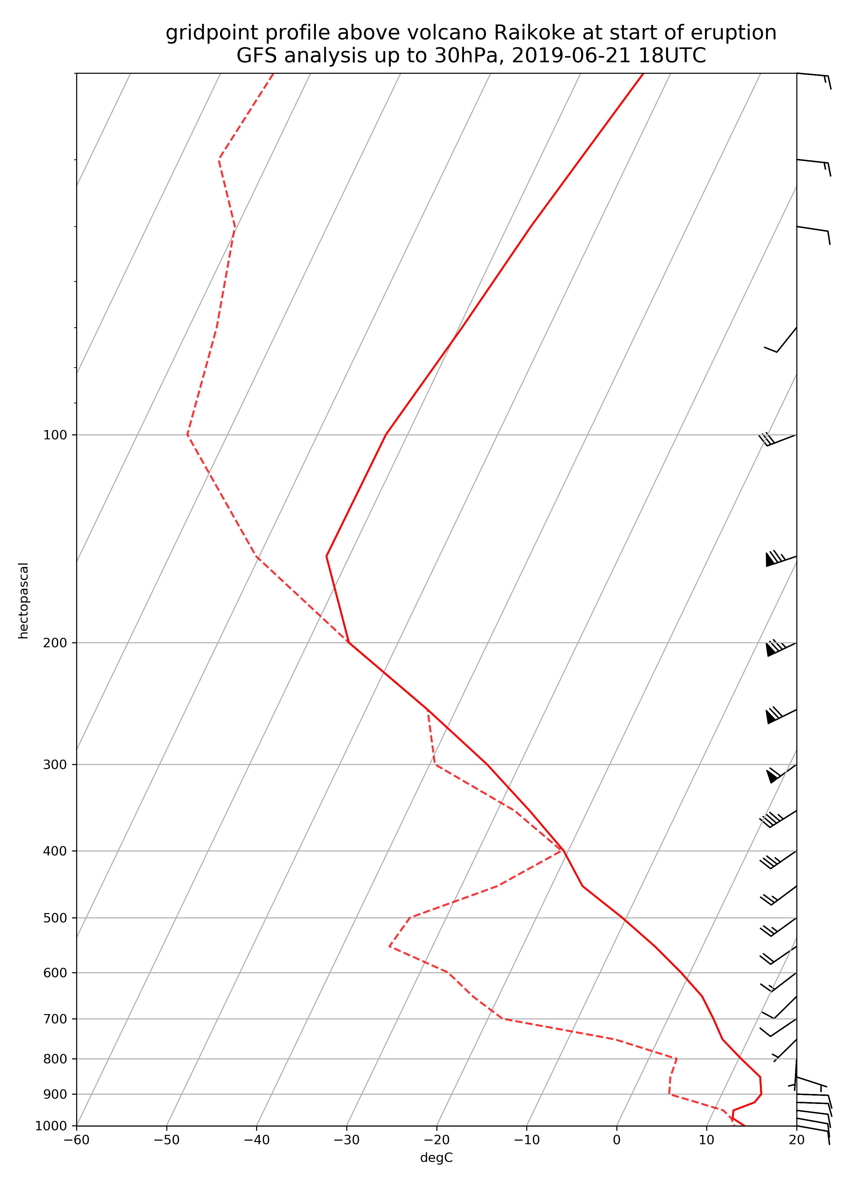 Skew-T profile extracted from the GFS analysis at 18:00 UTC on 21 June