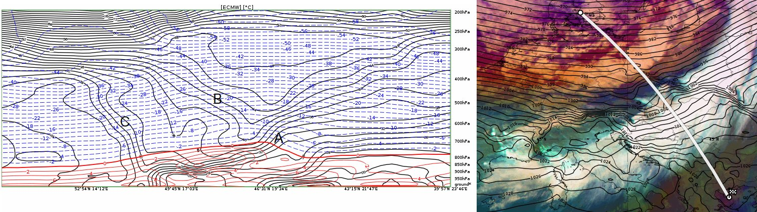 Vertical cross section across the storm (along the white curved line on the right) shows the vertical structure of temperature (red solid lines for positive, blue dashed lines for below zero values on the left hand side), and equivalent potential temperature (black lines) near the cross section axis. Dense isolines of equivalent potential temperature show the location of atmospheric front.