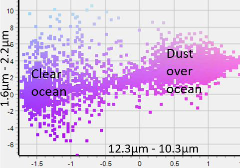 Scattering graph for pixel values from the infrared (x-axis) and solar (y-axis) for clear ocean and floating dust above