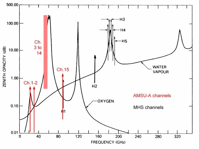 AMSU-A channels, big
