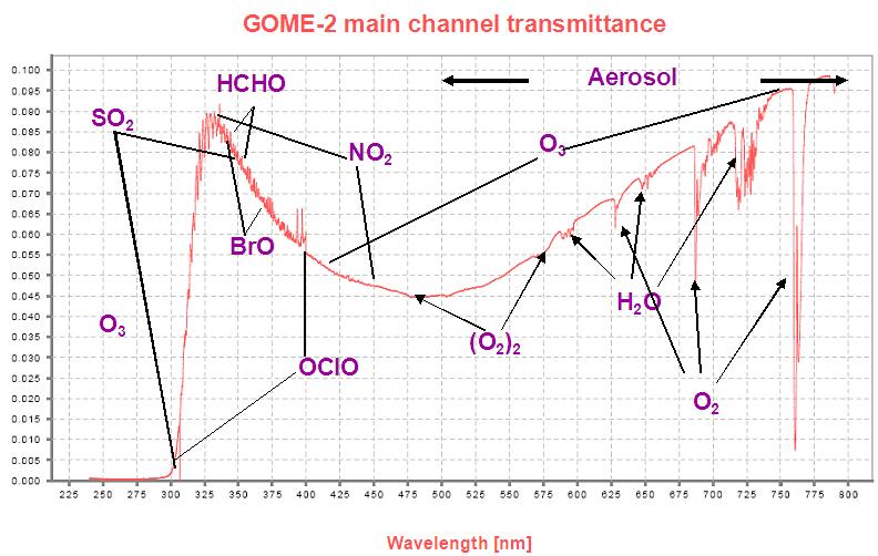 GOME-2 transmittance