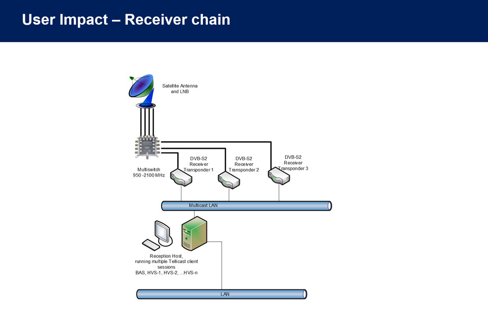 Example of receiver chain