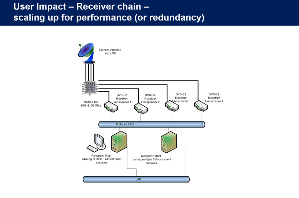 Example of receiver chain scaled up