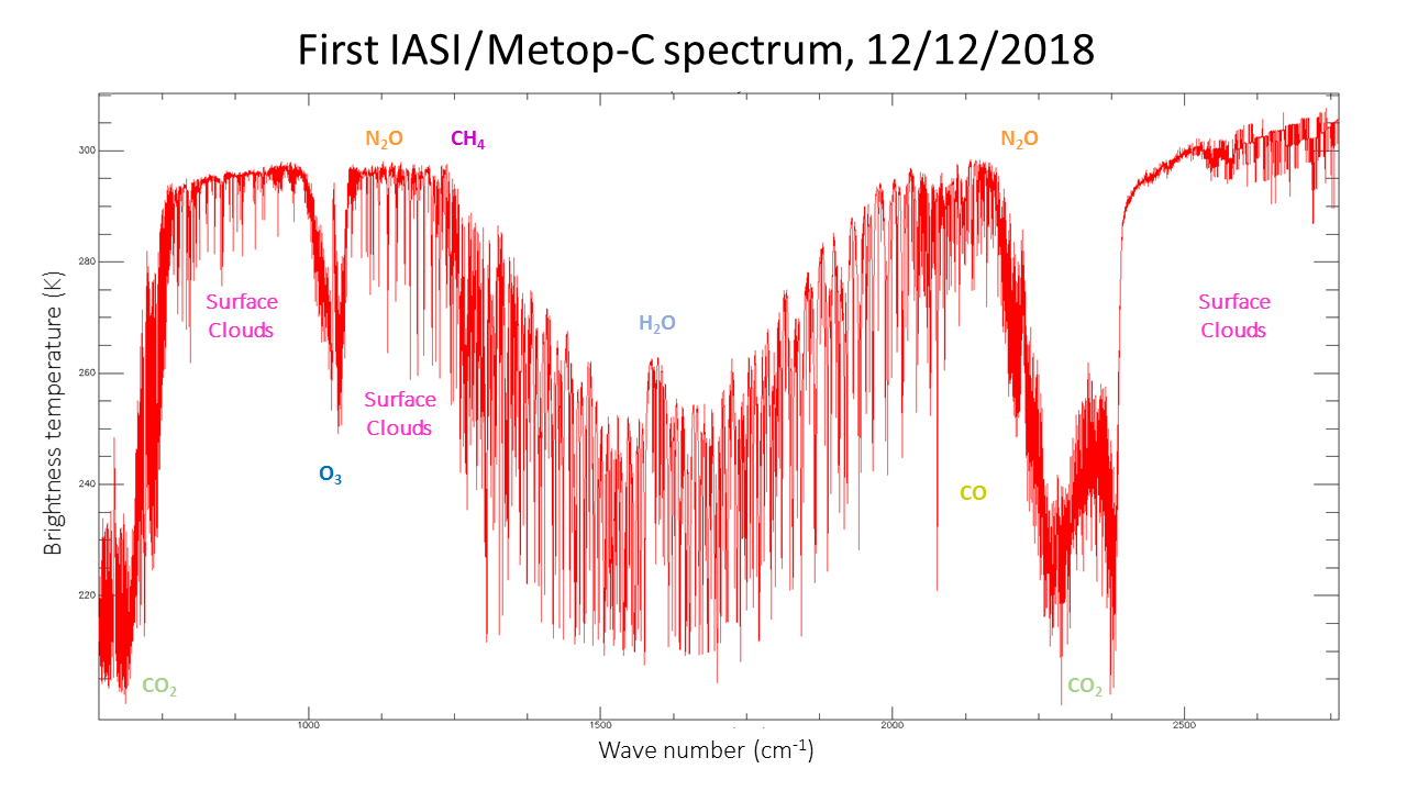 The first spectrum from the IASI instrument on board Metop-C was received today