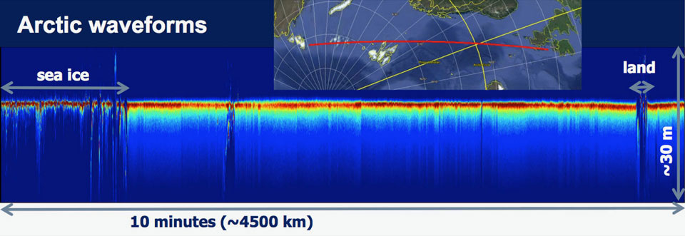 Altimeter waveforms of Sentinel-3A for a pass over the Arctic. The different response to sea ice, land, and open ocean can be seen.
