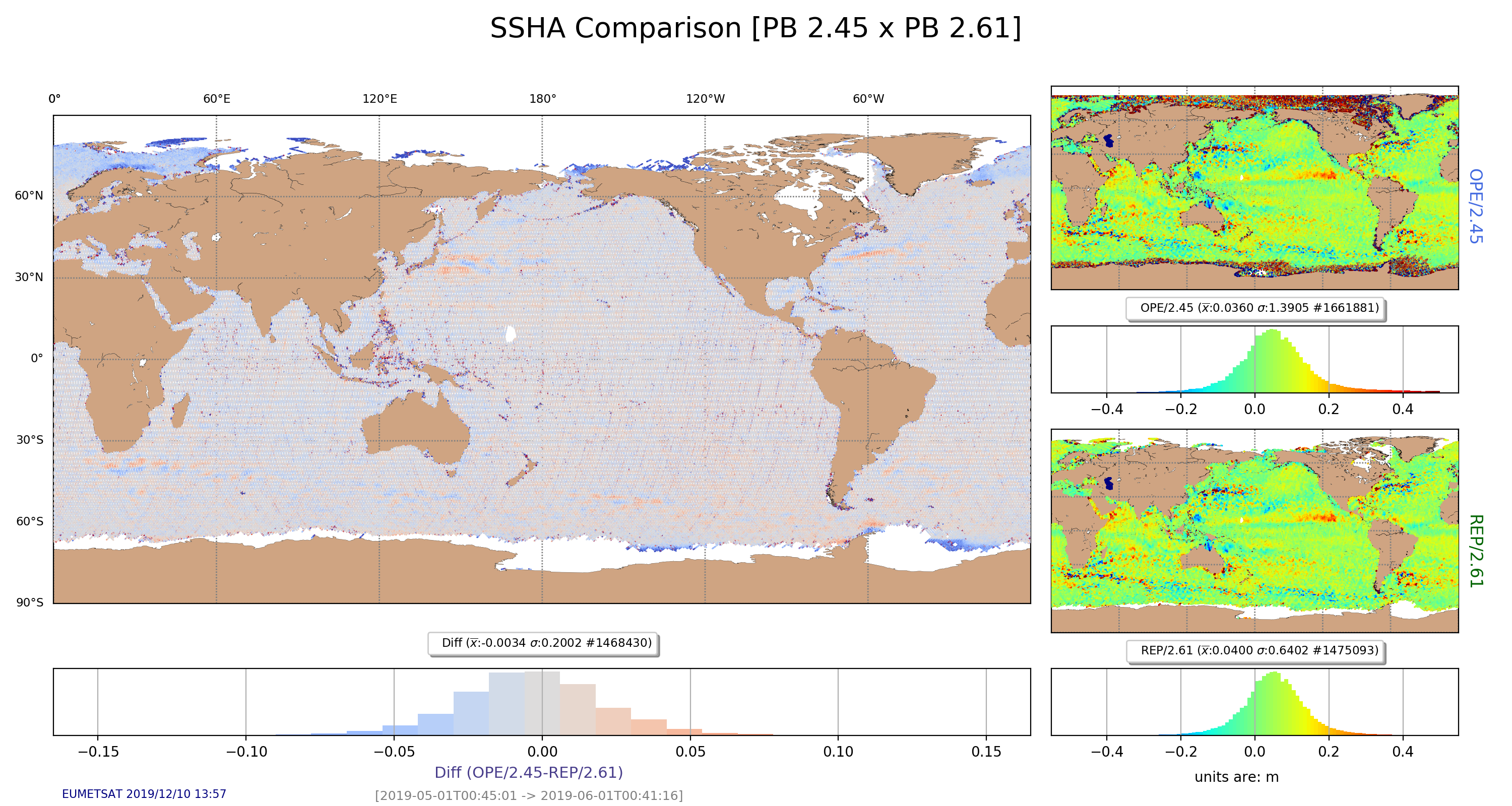 SSHA comparison between PB 2.45 (BC 003) and PB 2.61 (BC 004). No filtering has been applied to the data, just removed SSHA values larger than |0.5|m. The mean difference in the SSHA between these two baseline collections is of 3 mm, mostly in the zones above 60 degrees of latitude, North and South.