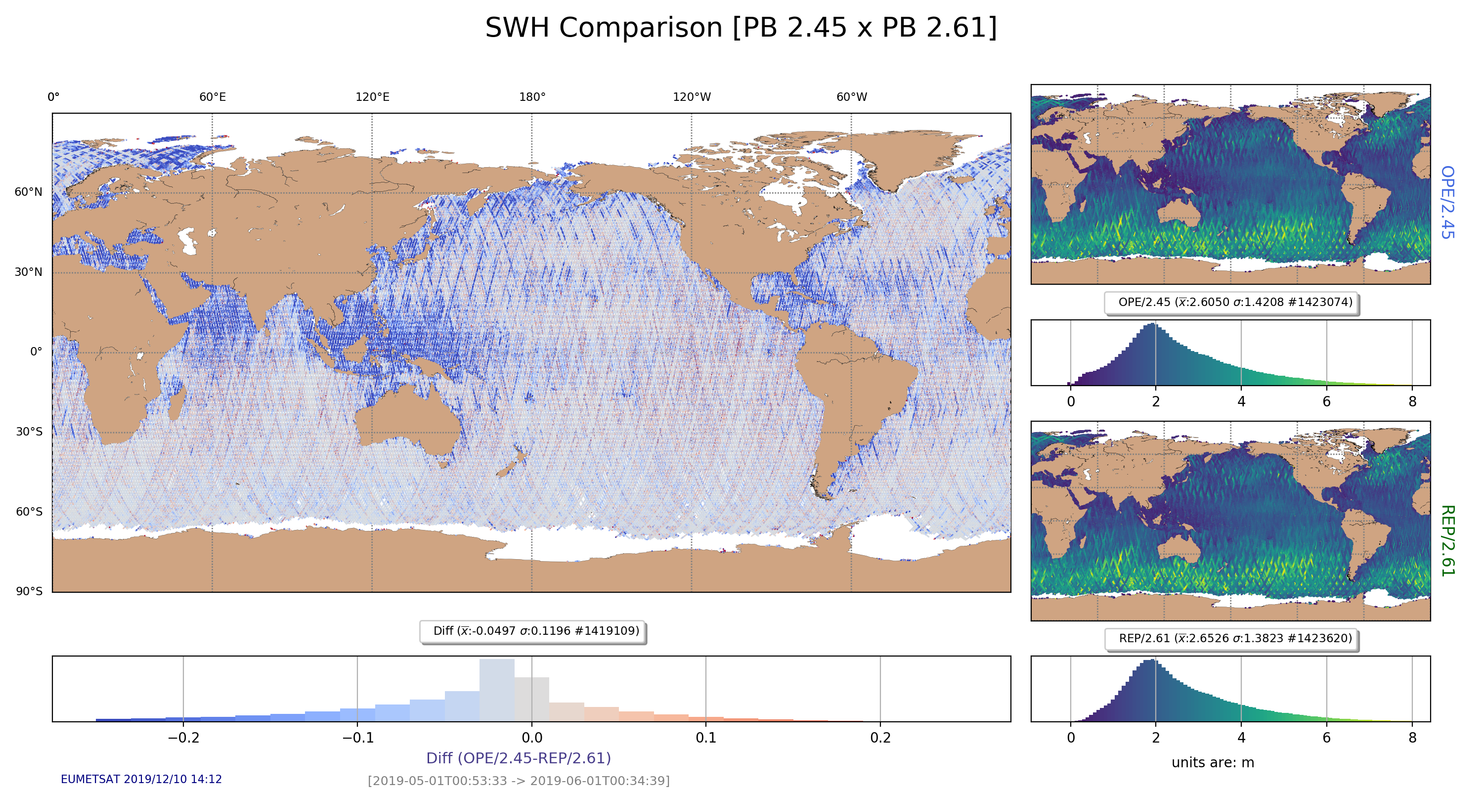 SWH comparison between PB 2.45 (BC 003) and PB 2.61 (BC 004). Data has been filtered for open-ocean, excluded any sea-ice contamination, and limited to the -0.5 meters to 8 meters of SWH. The differences are more significant in low wave height areas, but the mean difference is of 5 cm in wave height.