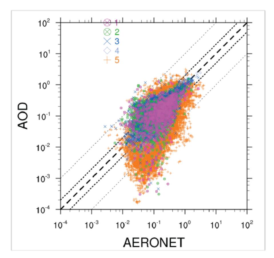 Validation of the Polar Multi-Sensor Aerosol product (PMAp) study
