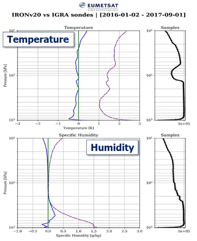PWLR3 profile validation versus sondes