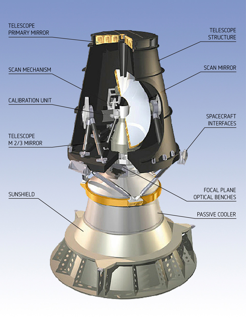 Inside the SEVIRI instrument