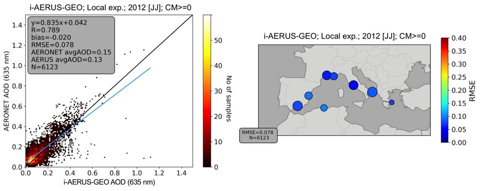 Figure 3: Density scatter plot (left) and map of RMSE (right) comparing two months of i-AERUS-GEO retrievals against measurements of eight AERONET stations