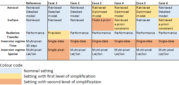 Optimisation of the GRASP Algorithm for the 3MI L2 Aerosol Retrieval table 1
