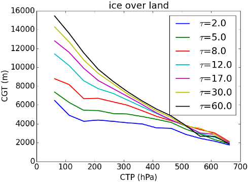 Example CGT parameterisation for ice clouds over land