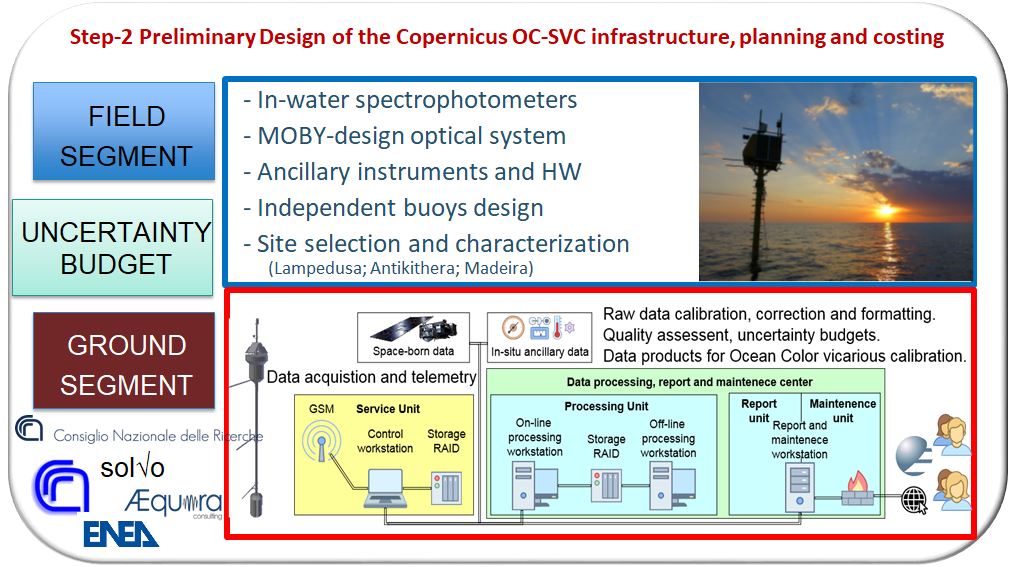 Two parallel candidate OC-SVC Preliminary Designs: based on the optical system design of MOBY