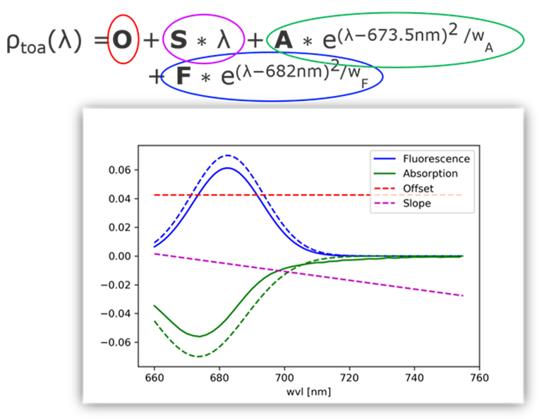 Figure 2: Proposed fluorescence fit equation and typical fluorescence and absorption peaks