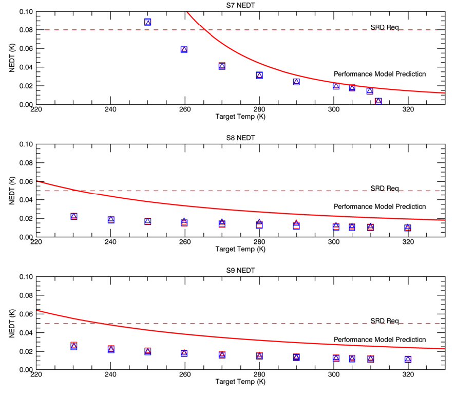 Figure 2: NEΔT versus Temperature for all TIRS channels