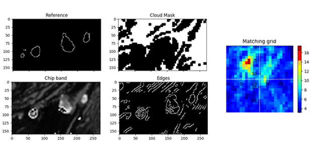 A reference coastline (top left) w/o Cloud mask (top right) are matched to the Edges (bottom right) extracted from a Landmark chip (bottom left).