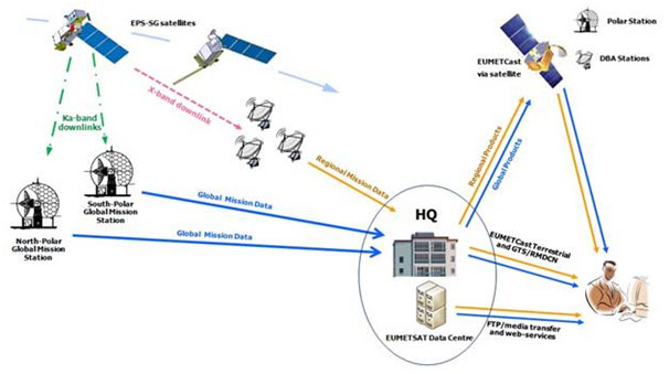 Overview of EPS-SG operational data delivery services