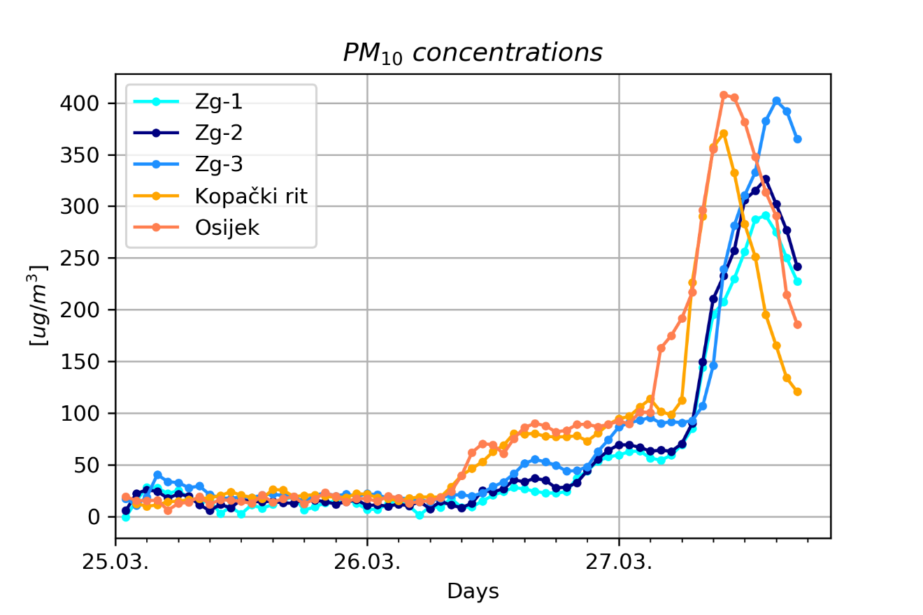Observed hourly PM10 concentrations in Croatia in Zagreb and Osijek (urban) and Kopački rit (rural background) stations, 25–27 March