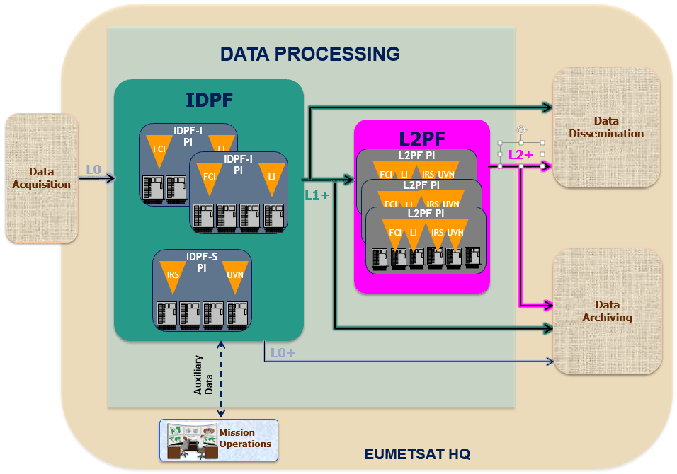 MTG Data Processing Schematic