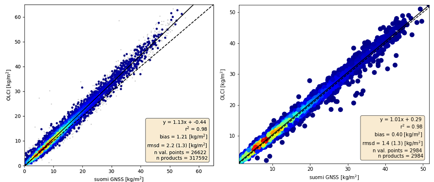 Figure 2: Normalised frequencies of occurrence for comparisons of the TCWV retrieval above land from standard L2 OLCI (left) and COWa TCWV (right,) against GNSS TCWV for the period June 2017 to June 2019
