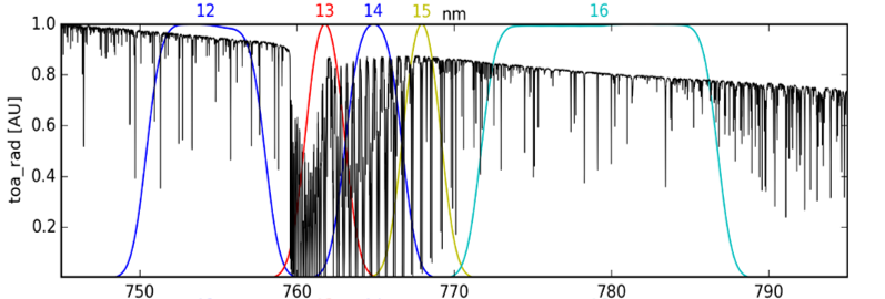 Figure 2: Simulated Top-of-Atmosphere radiance around 760 nm and instrument response functions of the O2 A-band OLCI channels 13, 14, 15 and the reference window channels 12 and 16