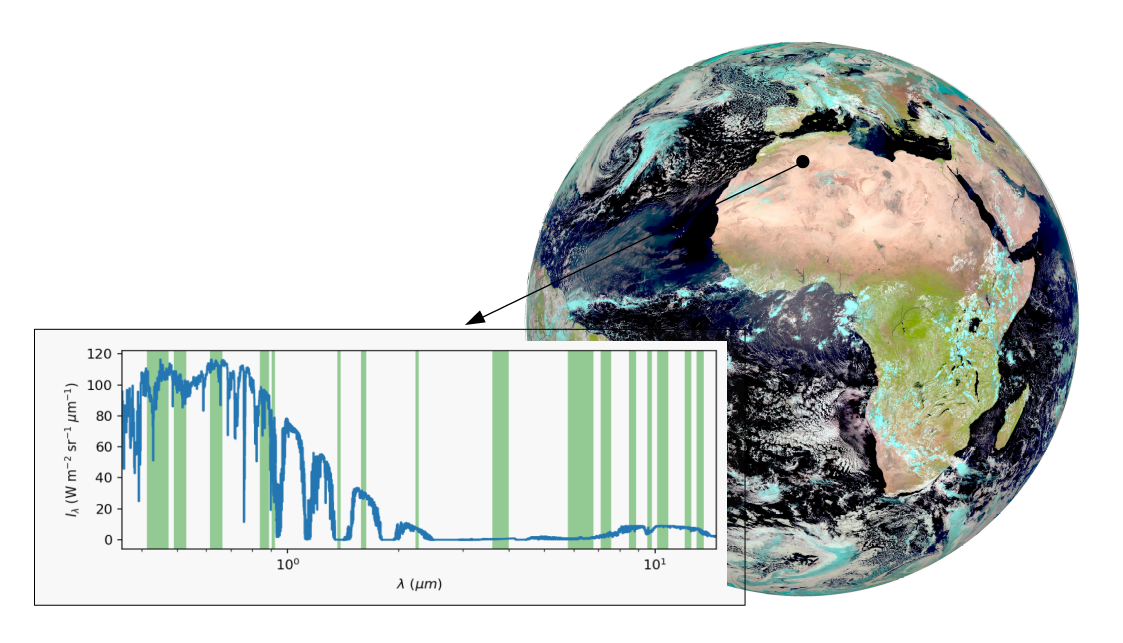 Example of a high-spectral resolution radiance spectrum (blue line) for a day-time scene over the Sahara desert. The green areas highlight the spectral regions covered by the FCI channels