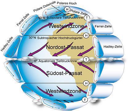 Planetary circulation