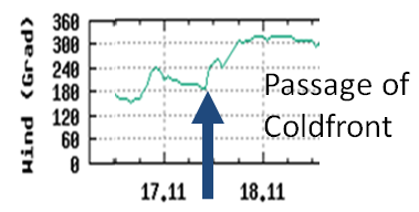 Passage of cold front