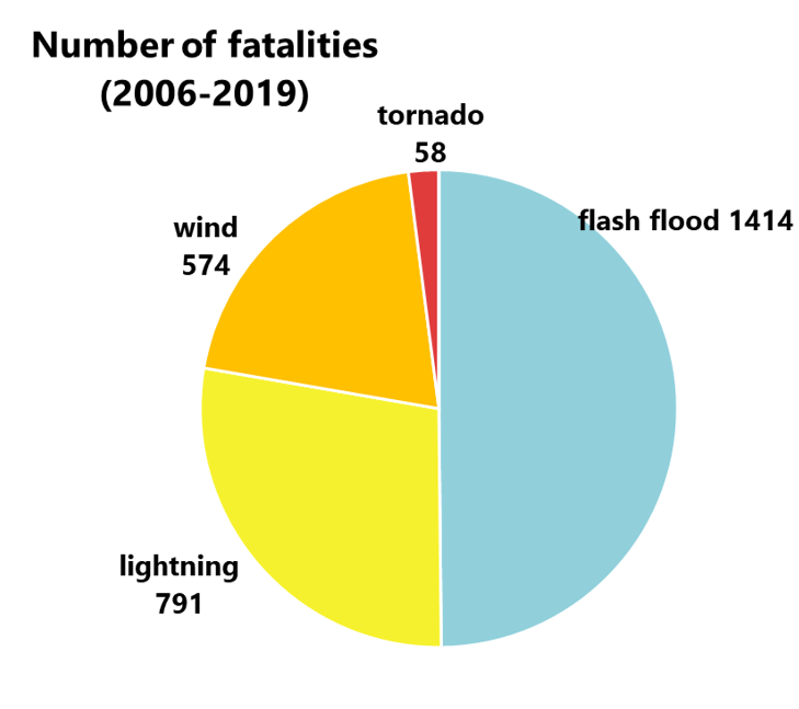 types of severe weather between 2006 and 2019