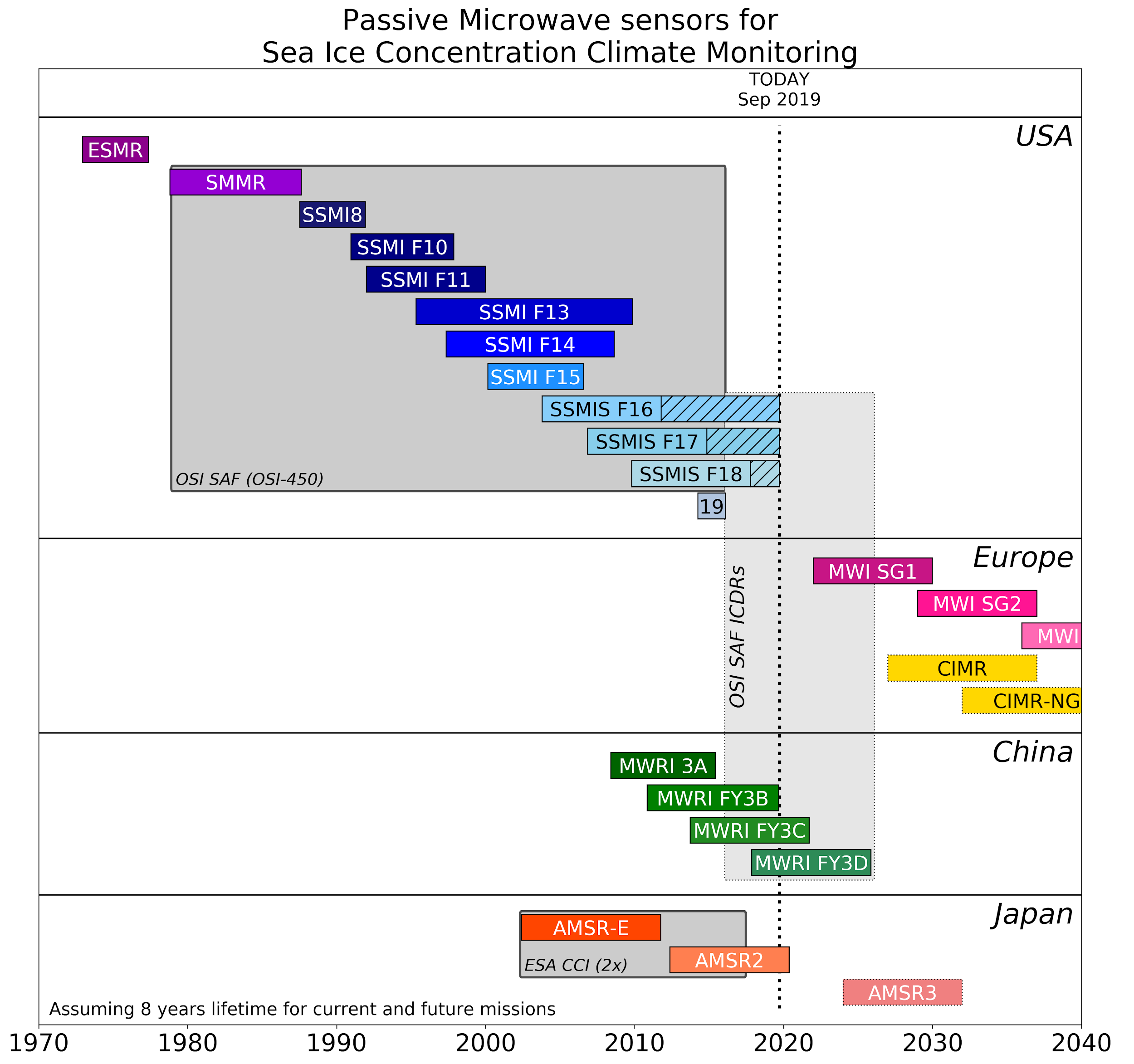 Time-coverage diagram for the main satellites enabling the global monitoring of the extent and concentration of sea ice in the polar regions