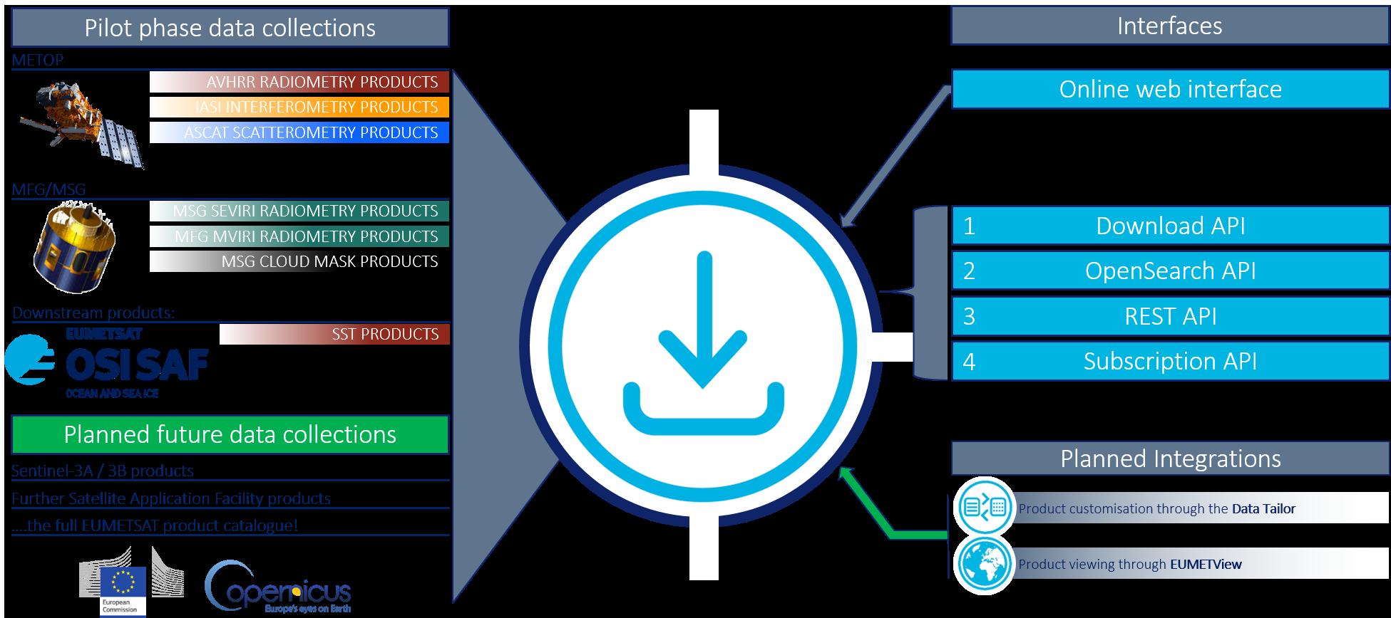 Data Store schematic
