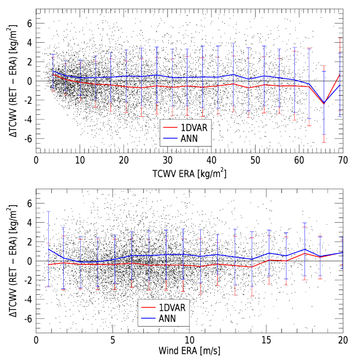 Altimeter 1D-VAR Tropospheric Correction (AMTROC) - differences