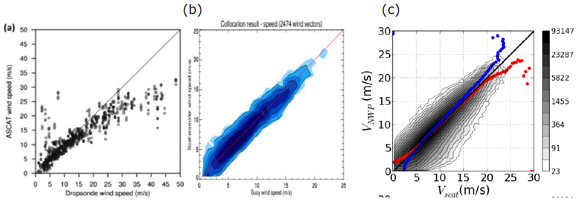 ASCAT wind speed scatter plots of a) ASCAT versus drop sondes (Chou et al., 2013), b) ASCAT versus moored buoy winds and c) ECMWF NWP winds versus ASCAT. ASCAT winds and ECMWF winds are calibrated against moored buoys, but these show substantial discrepancies with drop sondes above 15 m/s. This calls for a consolidated in-situ wind speed reference at high and extreme winds.