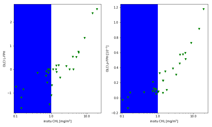 Figure 4: L-FPH (left panel) and ρ-FPH (right panel) from OLCI matchups over global in-situ HPLC measurements of Chl. The white background shows the proposed validity range.